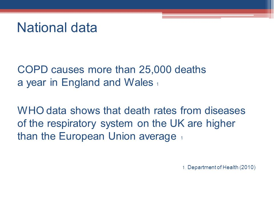 National data COPD causes more than 25,000 deaths a year in England and Wales 1.