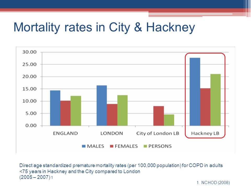 Mortality rates in City & Hackney