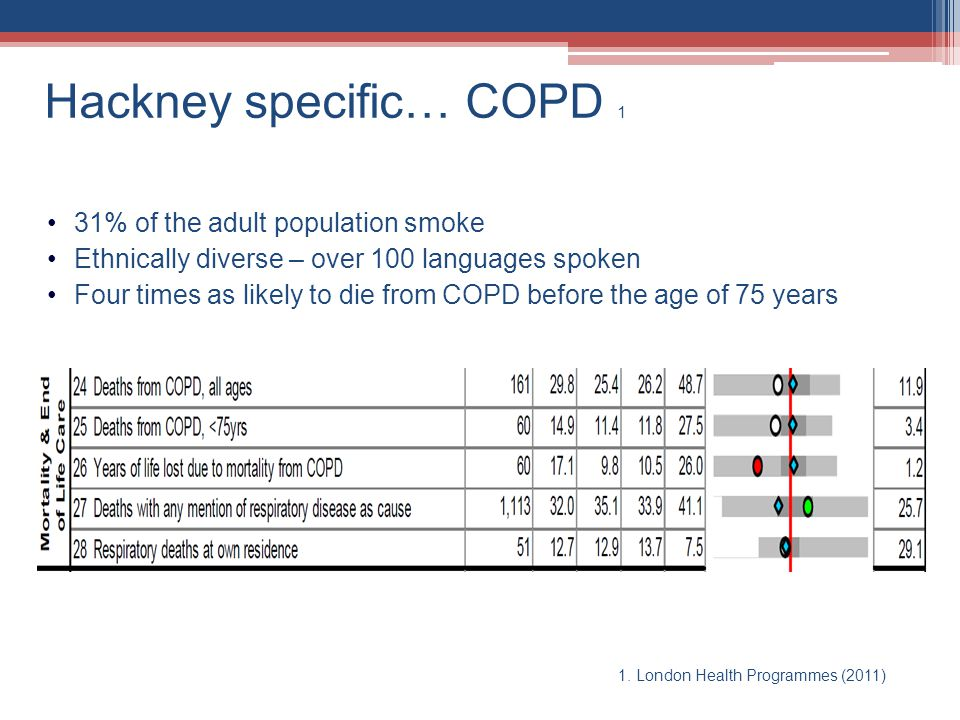 Hackney specific… COPD 1