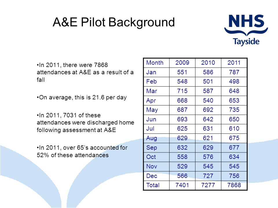 A&E Pilot Background In 2011, there were 7868 attendances at A&E as a result of a fall. On average, this is 21.6 per day.
