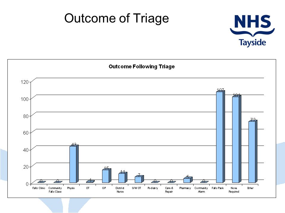 Outcome of Triage