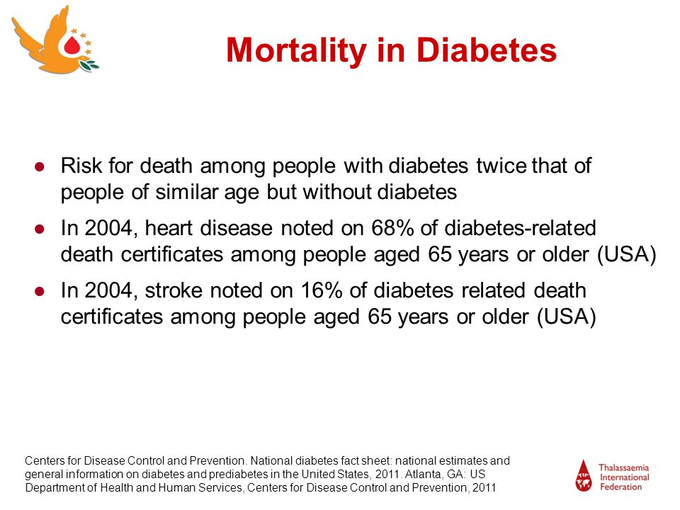 Mortality in Diabetes Risk for death among people with diabetes twice that of people of similar age but without diabetes.