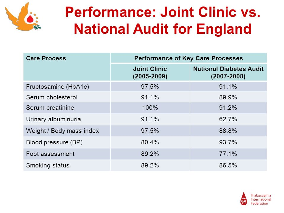 Performance: Joint Clinic vs. National Audit for England