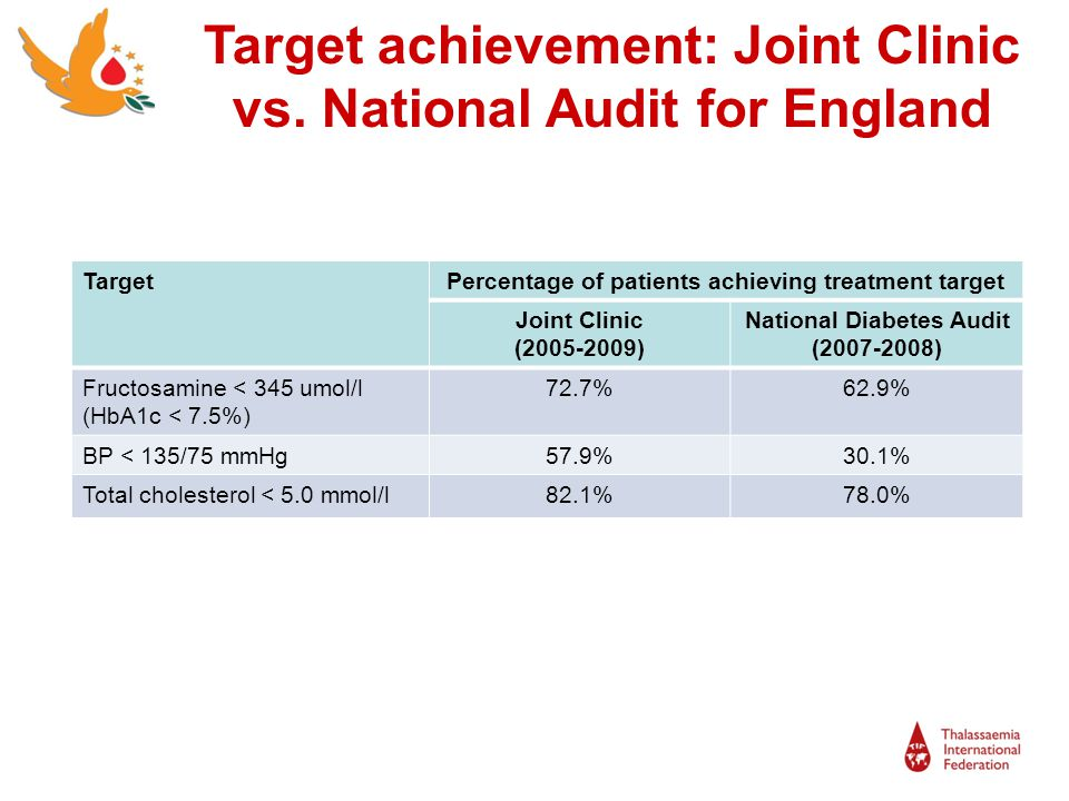 Target achievement: Joint Clinic vs. National Audit for England