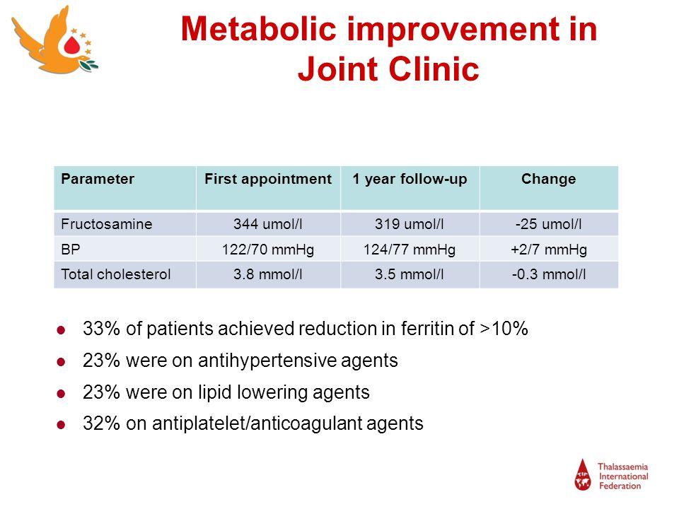 Metabolic improvement in Joint Clinic