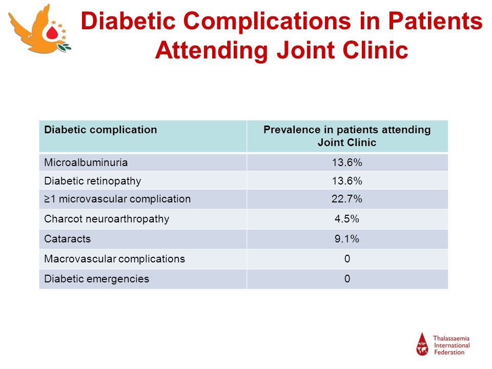 Diabetic Complications in Patients Attending Joint Clinic