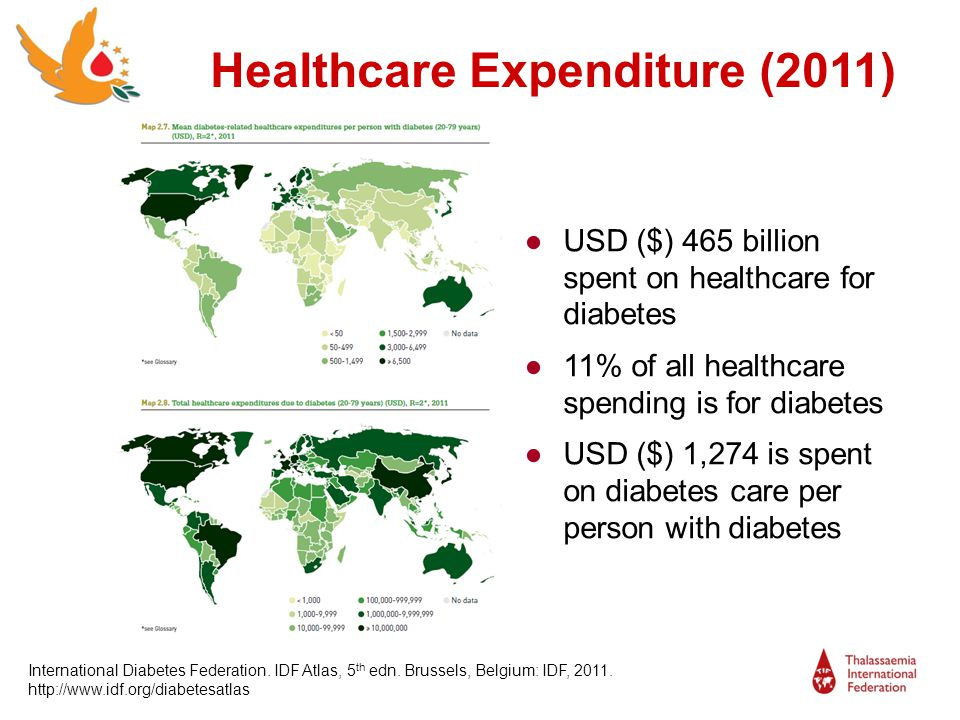 Healthcare Expenditure (2011)