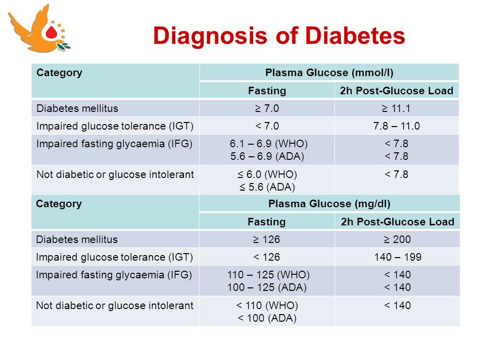 Plasma Glucose (mmol/l) Plasma Glucose (mg/dl)