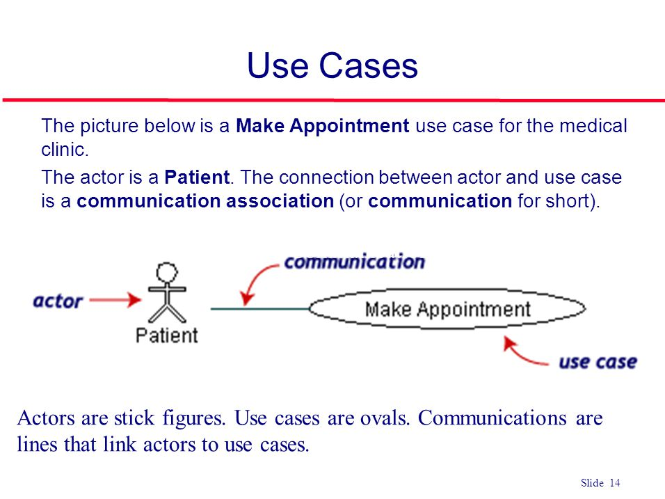 Use Cases The picture below is a Make Appointment use case for the medical clinic.