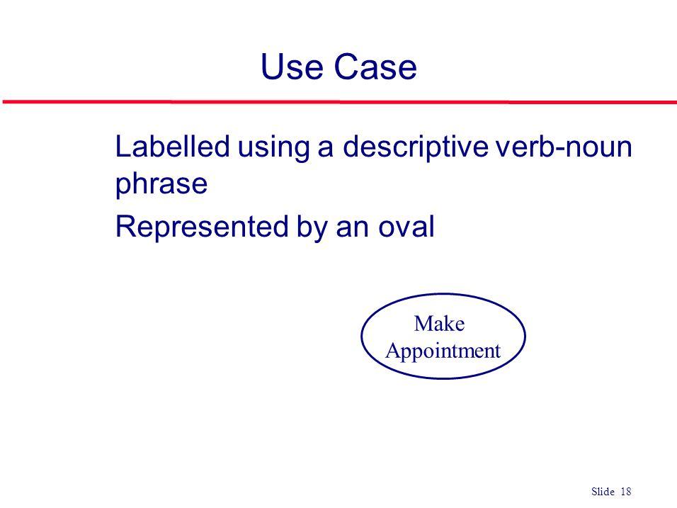 Use Case Labelled using a descriptive verb-noun phrase