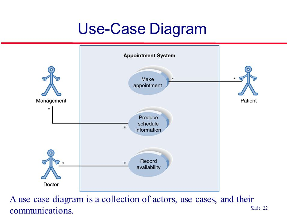 Use-Case Diagram Example Use Case. ACTORS. Represented by a stick figure. named. USE CASE. Represented by an oval.