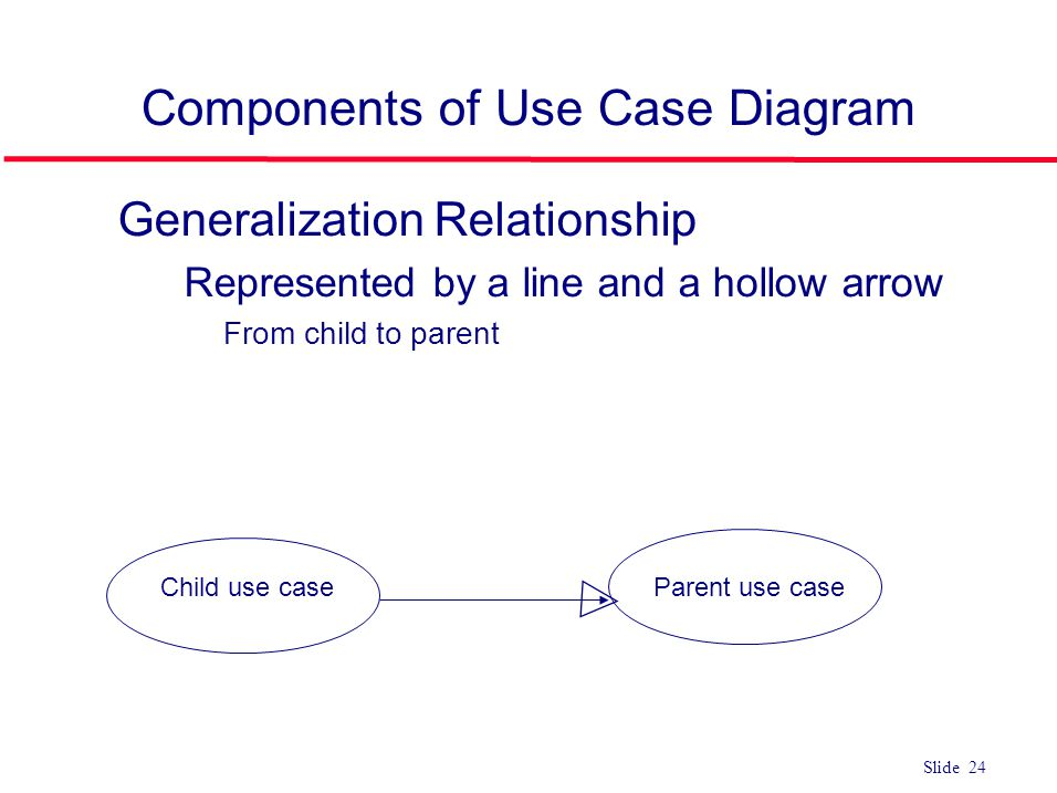 Components of Use Case Diagram