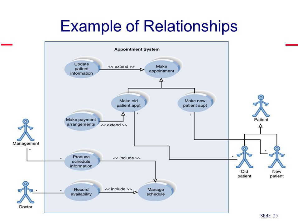 Example of Relationships