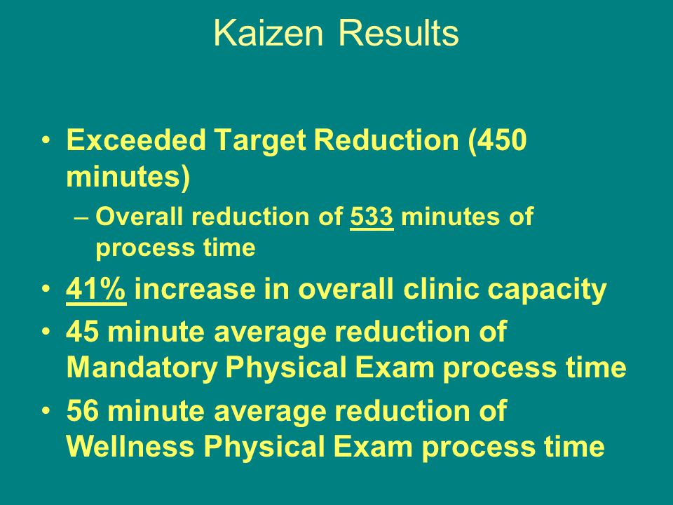 Kaizen Results Exceeded Target Reduction (450 minutes)