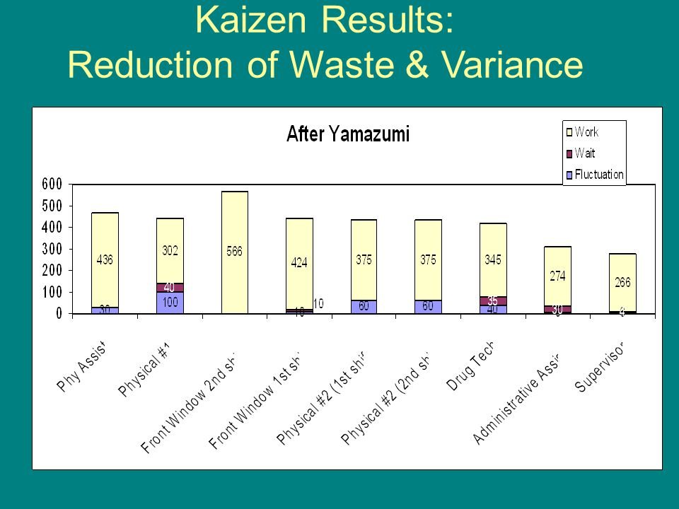 Kaizen Results: Reduction of Waste & Variance