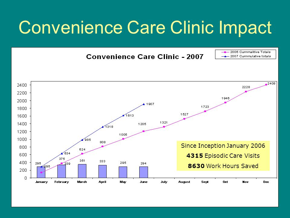 Convenience Care Clinic Impact