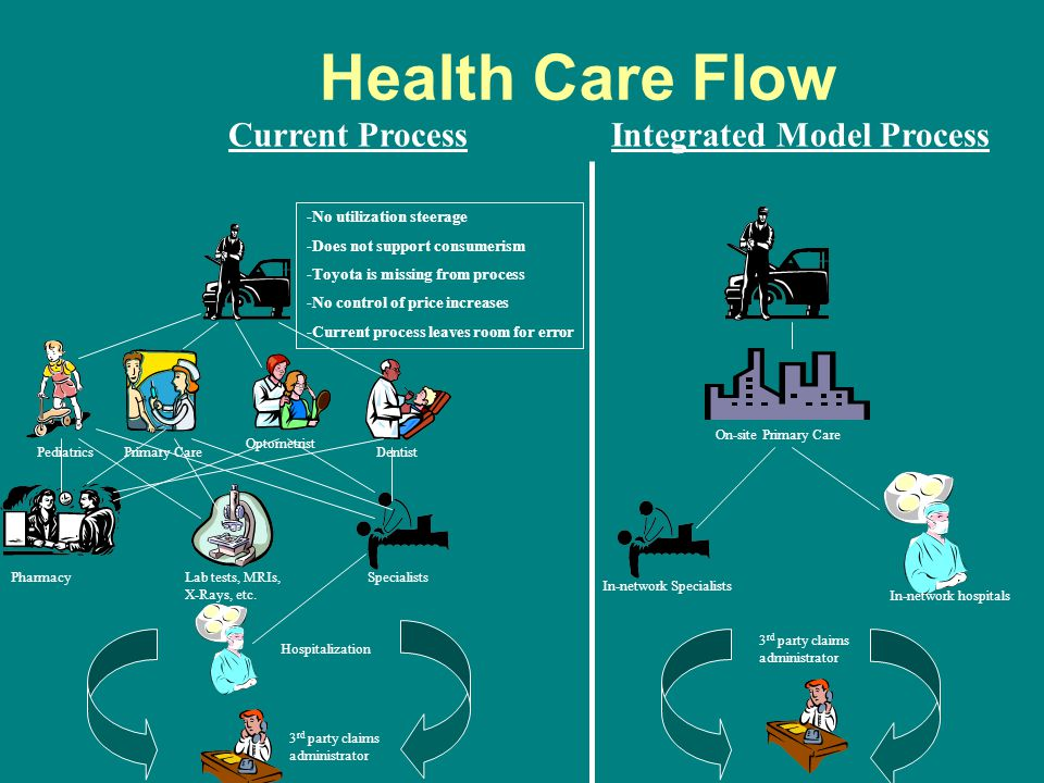 Health Care Flow Current Process Integrated Model Process