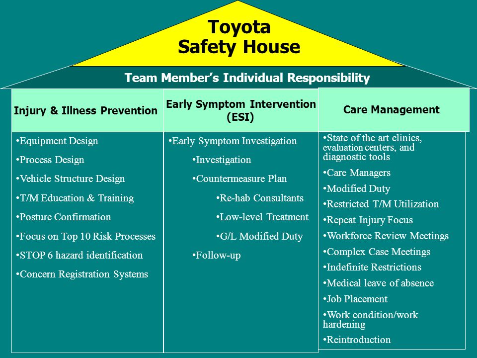 Team Member's Individual Responsibility Early Symptom Intervention