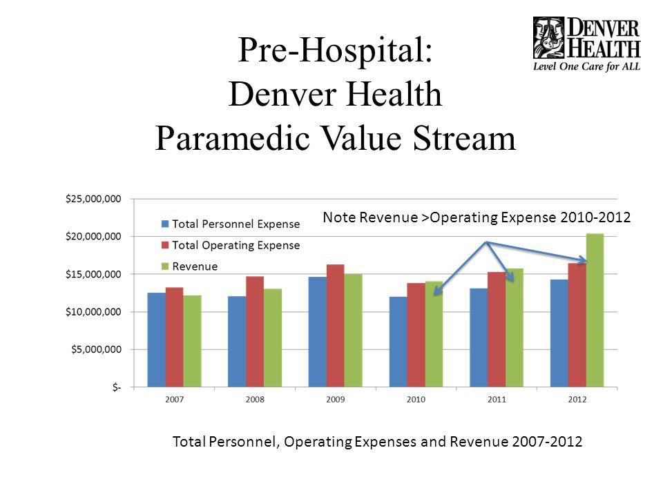 Pre-Hospital: Denver Health Paramedic Value Stream