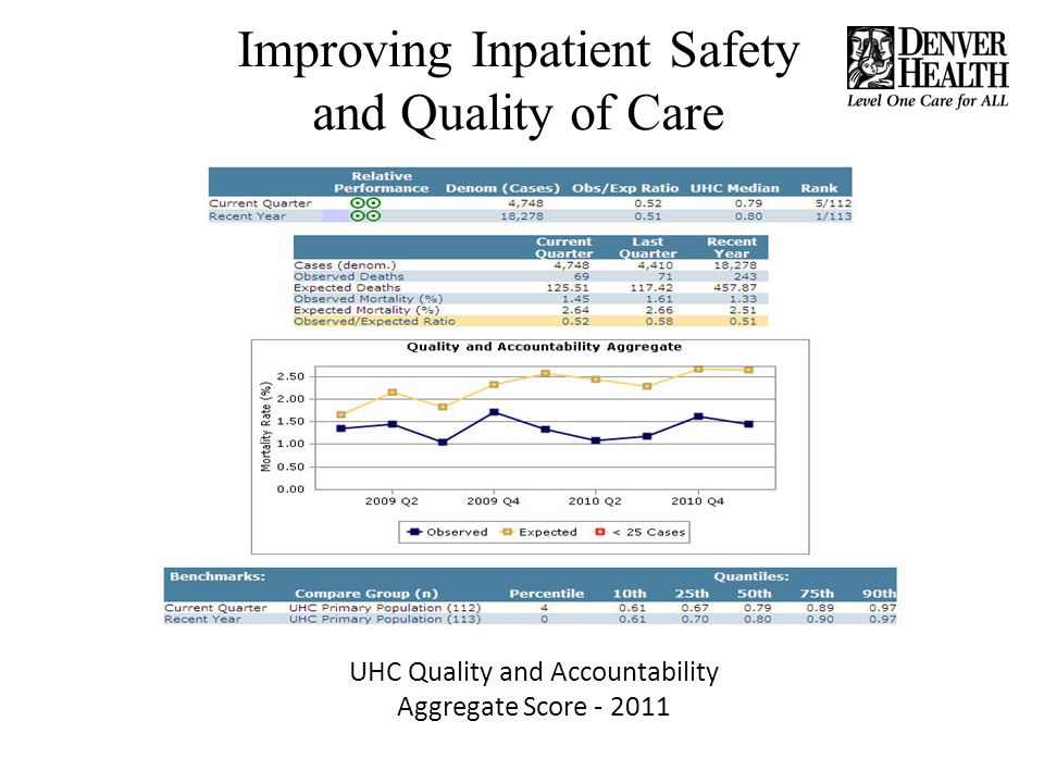Improving Inpatient Safety and Quality of Care
