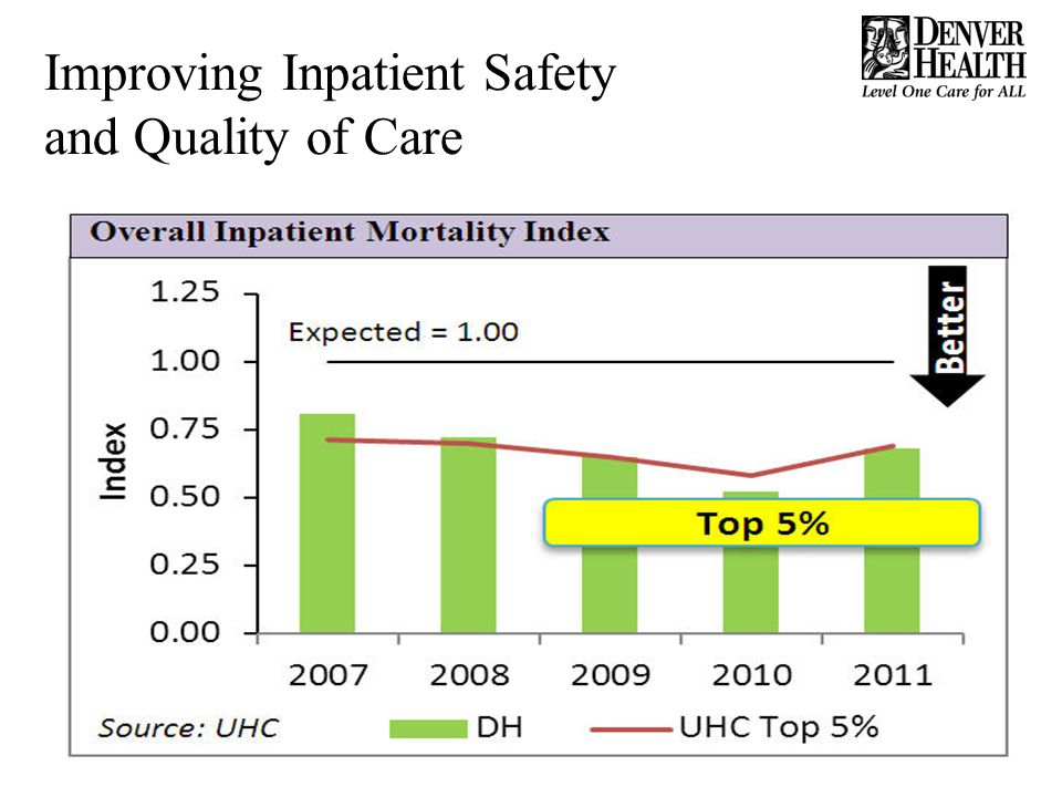 Improving Inpatient Safety