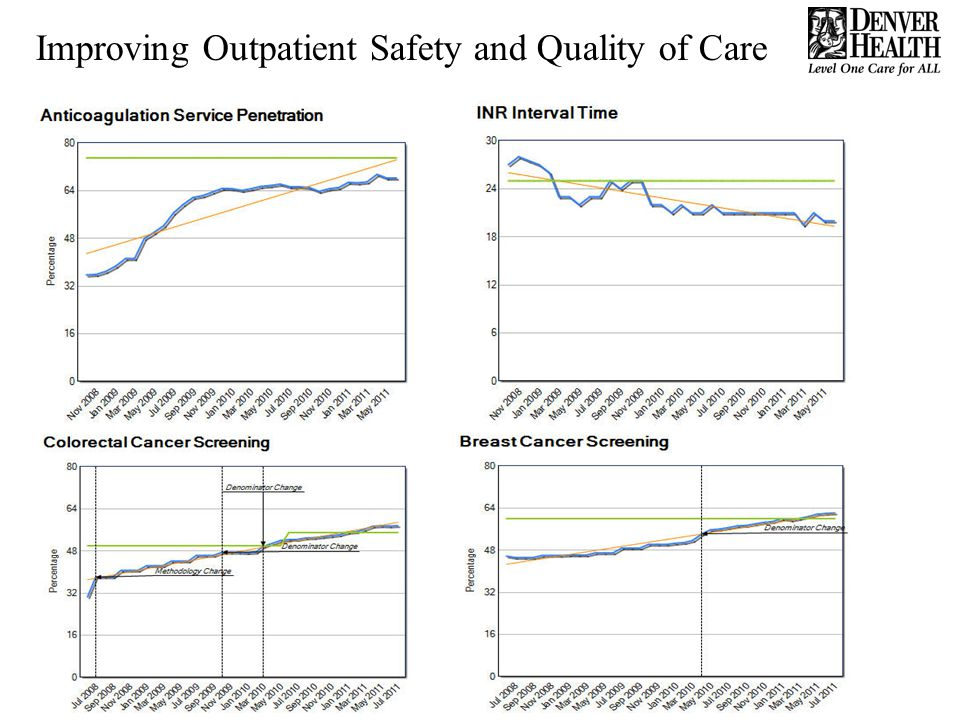 Improving Outpatient Safety and Quality of Care