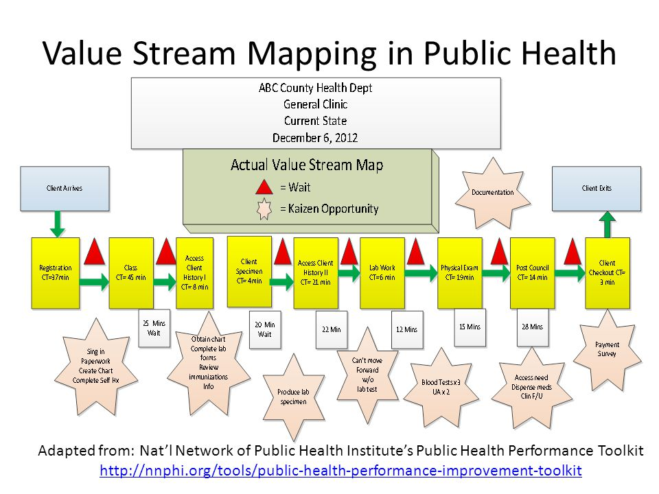 Value Stream Mapping in Public Health