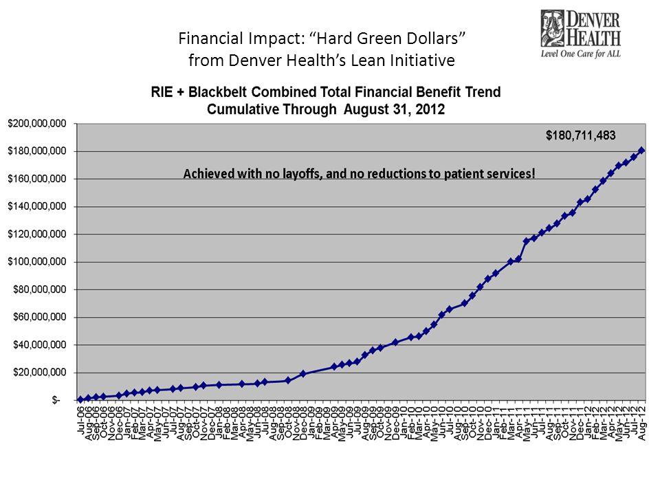 Financial Impact: Hard Green Dollars