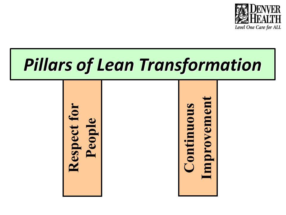 Pillars of Lean Transformation