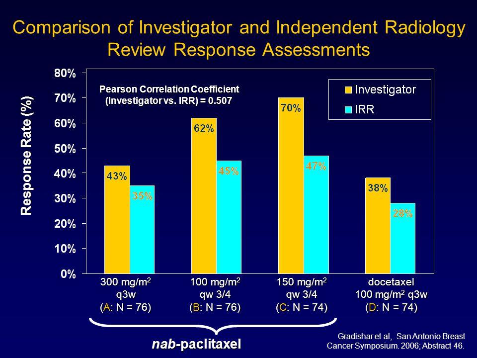 Pearson Correlation Coefficient (Investigator vs. IRR) = 0.507