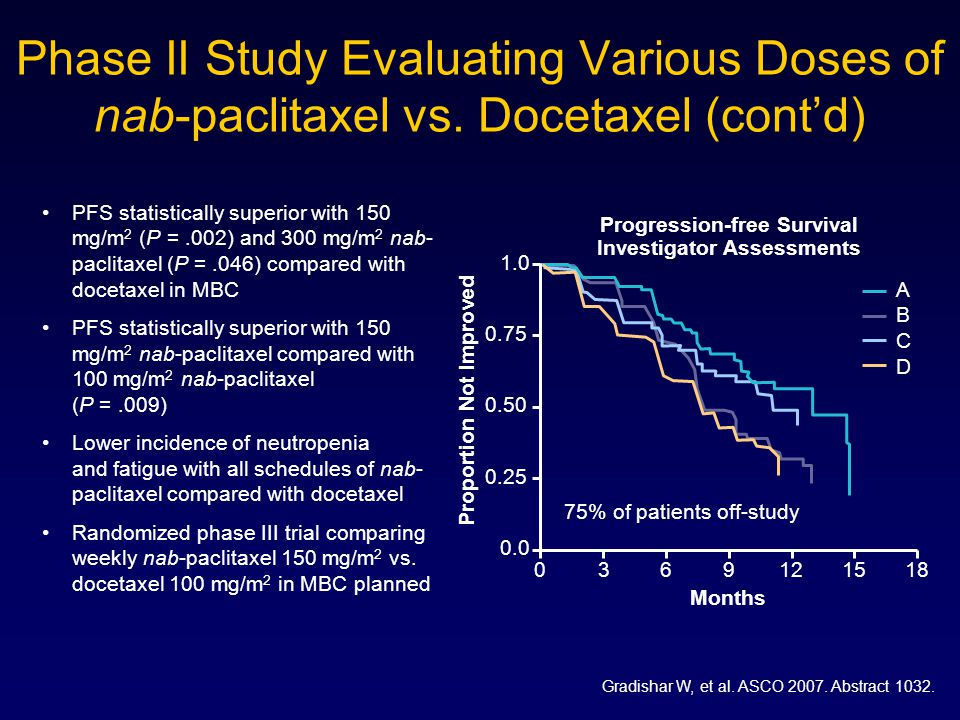 Phase II Study Evaluating Various Doses of nab-paclitaxel vs