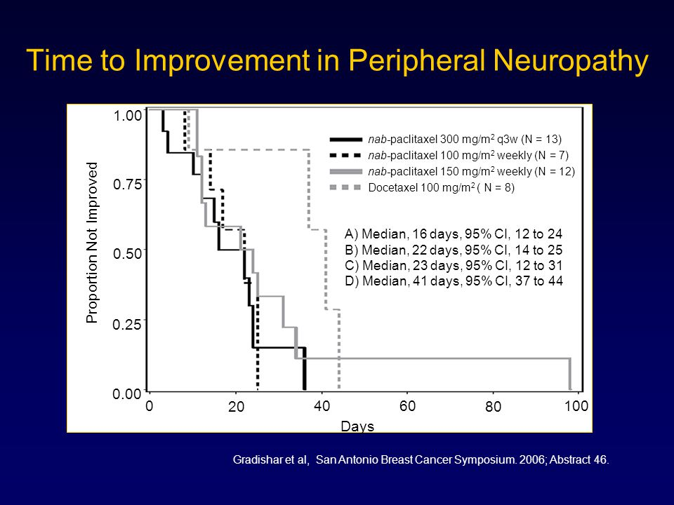 Time to Improvement in Peripheral Neuropathy