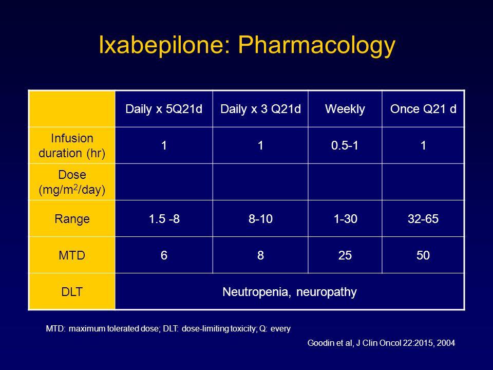 Ixabepilone: Pharmacology