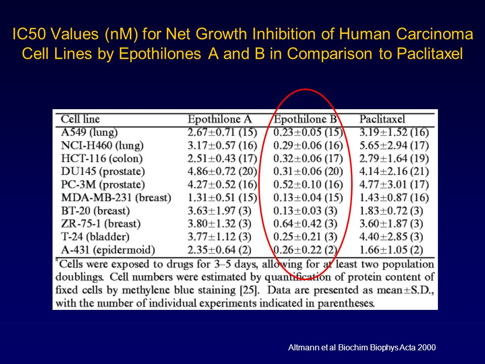 IC50 Values (nM) for Net Growth Inhibition of Human Carcinoma Cell Lines by Epothilones A and B in Comparison to Paclitaxel
