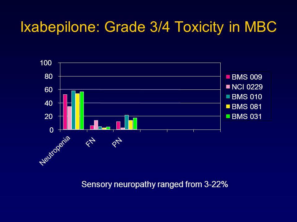 Ixabepilone: Grade 3/4 Toxicity in MBC