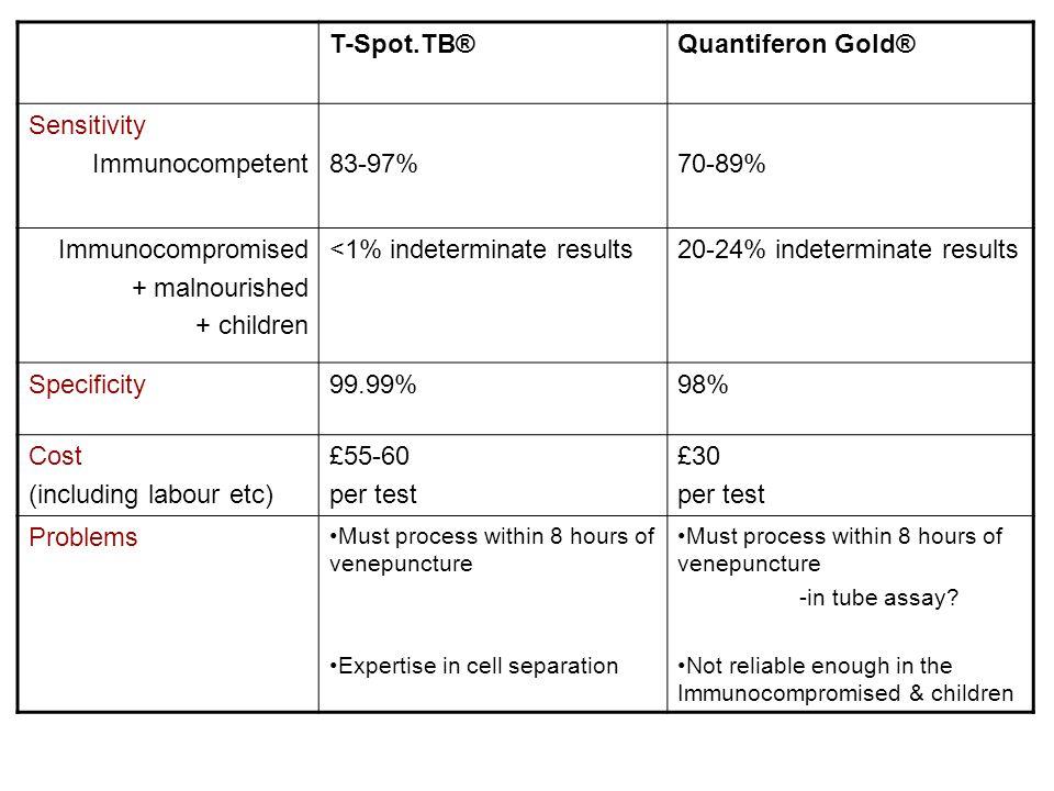 <1% indeterminate results 20-24% indeterminate results