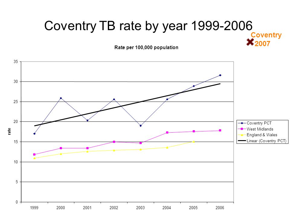 Coventry TB rate by year 1999-2006