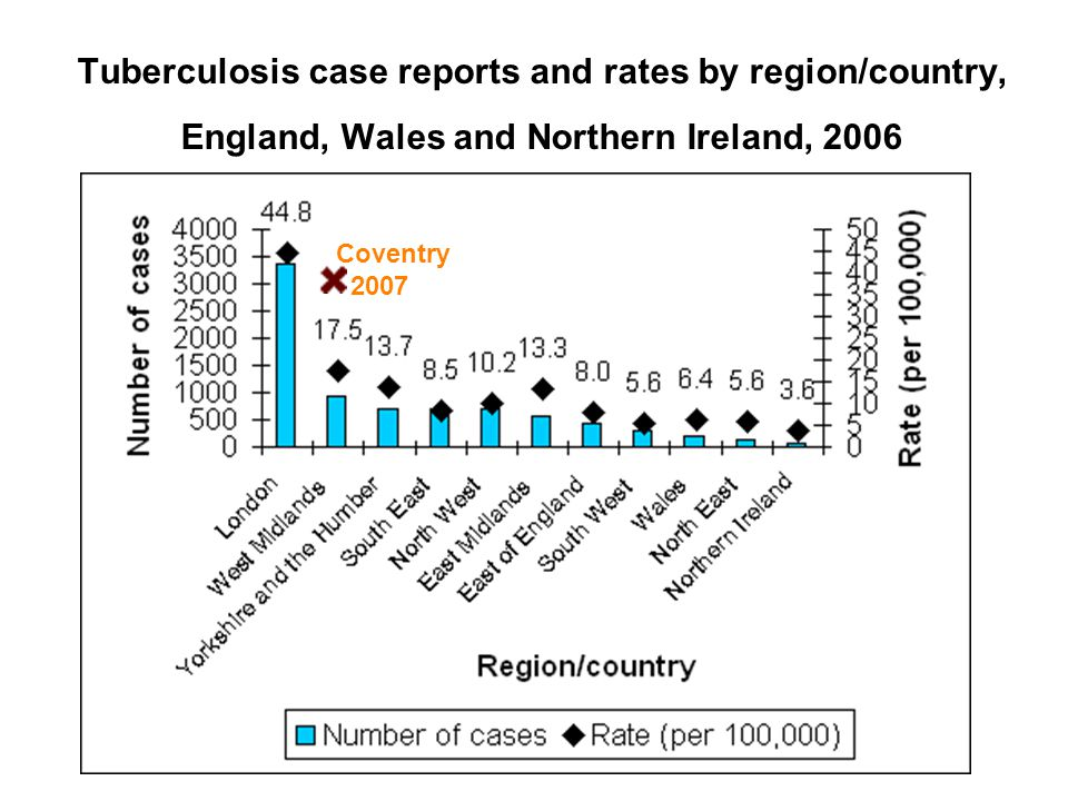 Tuberculosis case reports and rates by region/country, England, Wales and Northern Ireland, 2006