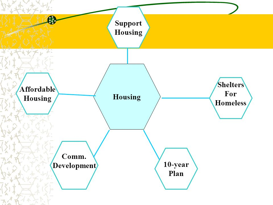 Support Housing Housing Affordable Housing Shelters For Homeless Comm. Development 10-year Plan