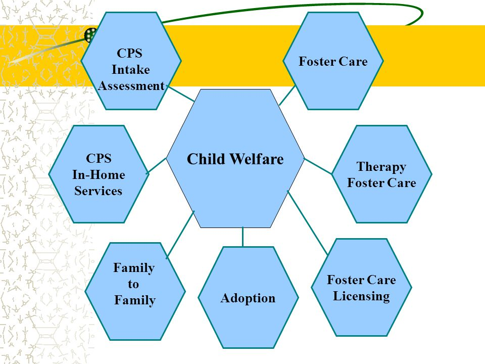 Child Welfare CPS Foster Care Intake Assessment CPS Therapy In-Home