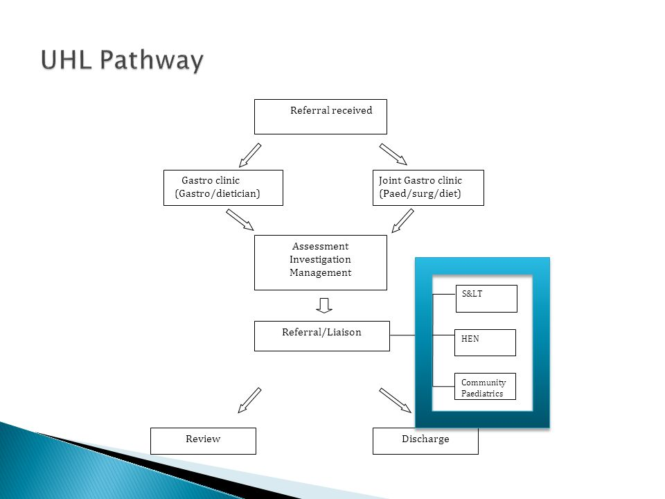 UHL Pathway Referral received Gastro clinic (Gastro/dietician)