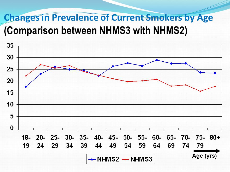 Changes in Prevalence of Current Smokers by Age (Comparison between NHMS3 with NHMS2)