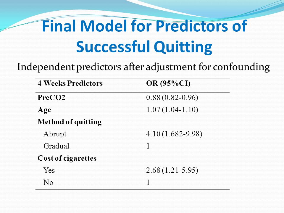 Final Model for Predictors of Successful Quitting