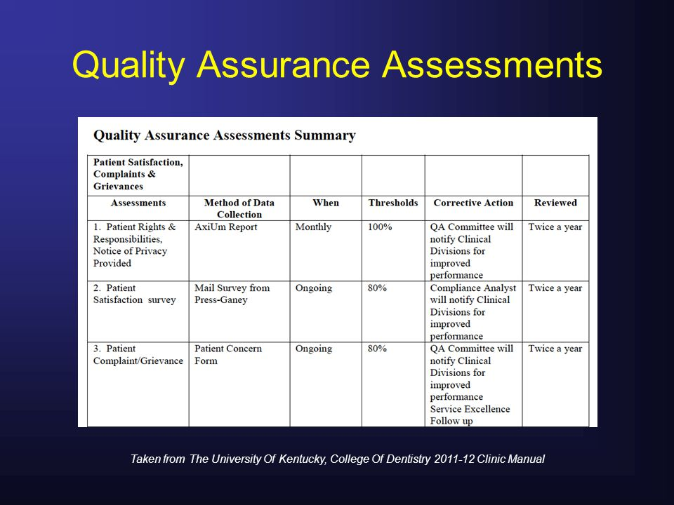 Quality Assurance Assessments