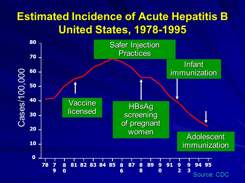 Estimated Incidence of Acute Hepatitis B United States, 1978-1995