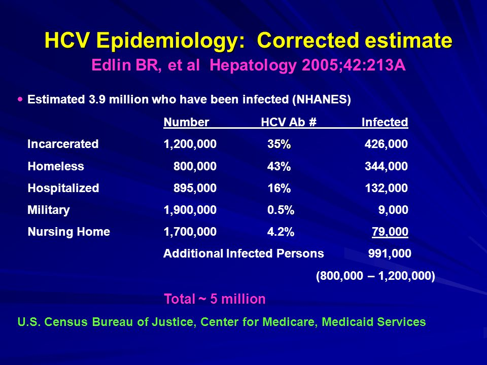 HCV Epidemiology: Corrected estimate