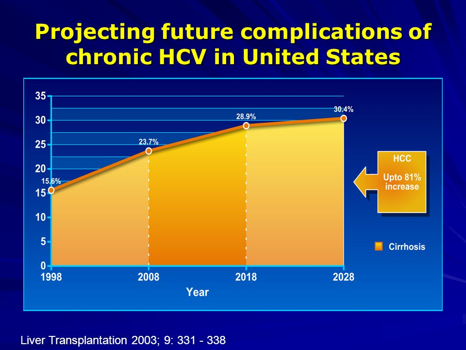 Projecting future complications of chronic HCV in United States