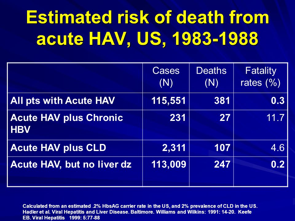 Estimated risk of death from acute HAV, US, 1983-1988