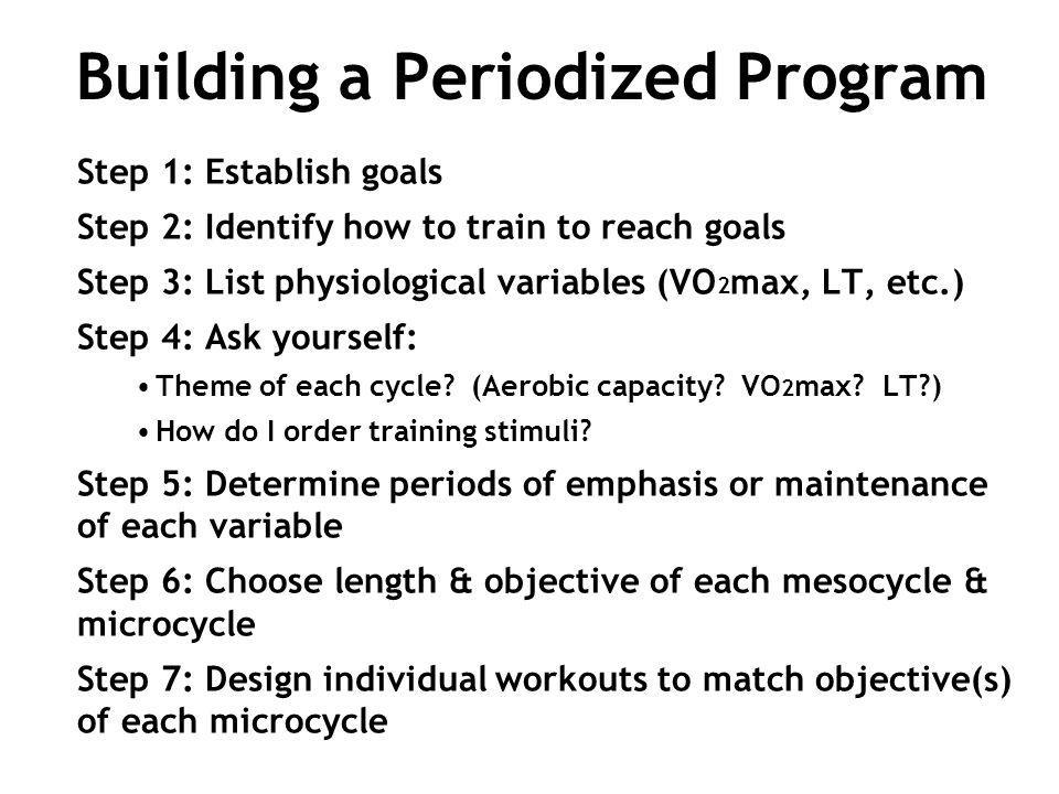 Building a Periodized Program