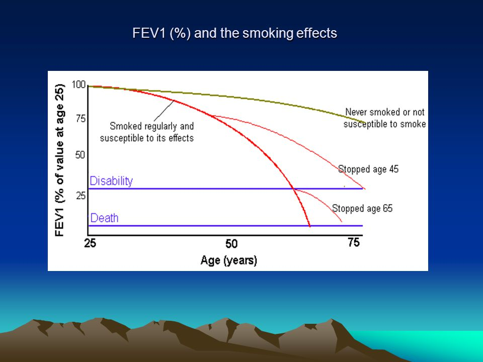 FEV1 (%) and the smoking effects